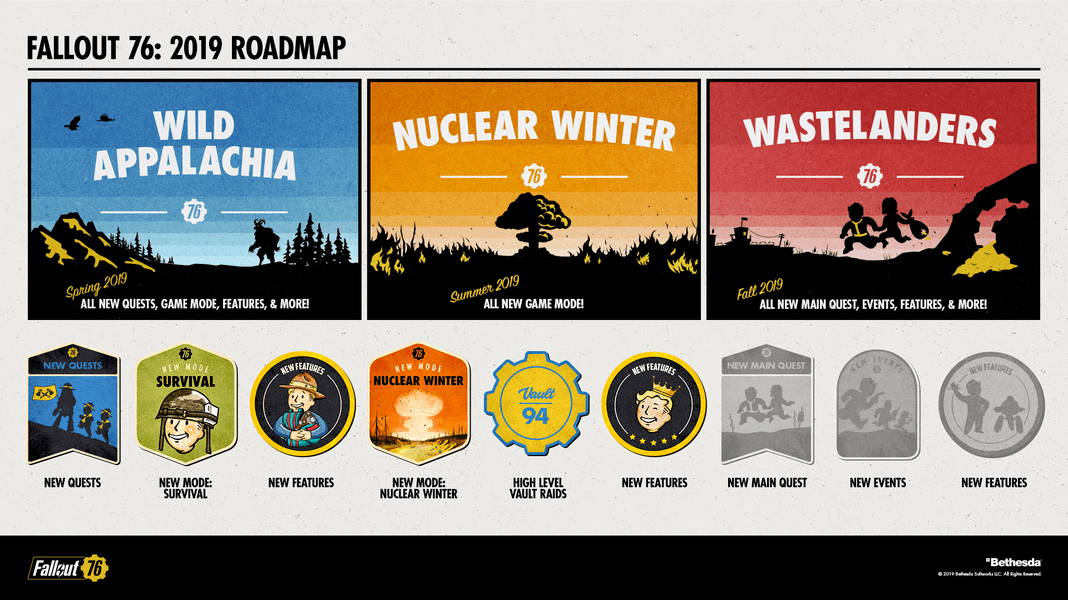 The Future of Fallout 76: A Roadmap to Die For - Lords of Gaming