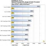 geek bench chart