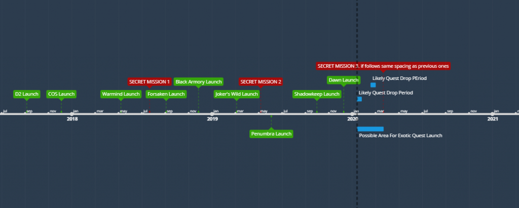 destiny exotic timeline