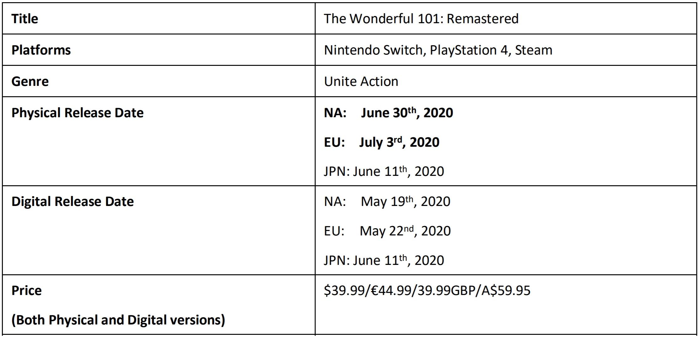 Wonderful 101 Release Update